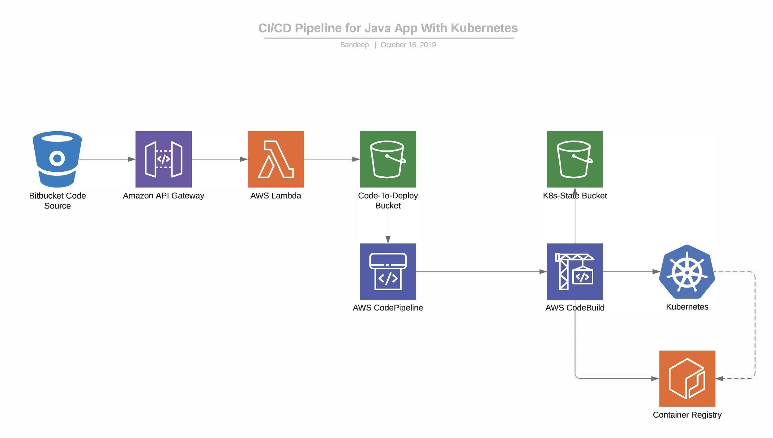 AWS CICD Pipeline for Java Application With Kubernetes